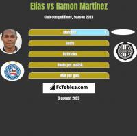 Elias vs Ramon Martinez h2h player stats