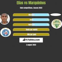 Elias vs Marquinhos h2h player stats