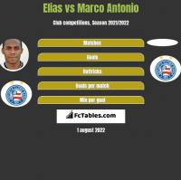 Elias vs Marco Antonio h2h player stats