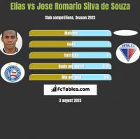 Elias vs Jose Romario Silva de Souza h2h player stats