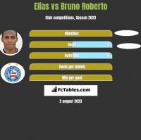 Elias vs Bruno Roberto h2h player stats