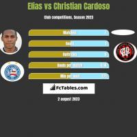 Elias vs Christian Cardoso h2h player stats
