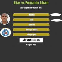 Elias vs Fernando Edson h2h player stats