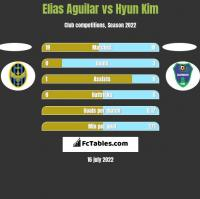 Elias Aguilar vs Hyun Kim h2h player stats