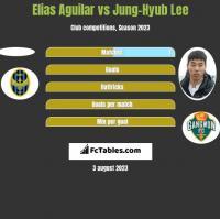 Elias Aguilar vs Jung-Hyub Lee h2h player stats