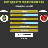 Elias Aguilar vs Kehinde Olanrewaju h2h player stats