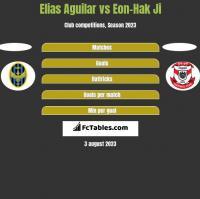 Elias Aguilar vs Eon-Hak Ji h2h player stats