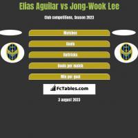 Elias Aguilar vs Jong-Wook Lee h2h player stats