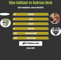 Elias Cobbaut vs Andreas Beck h2h player stats