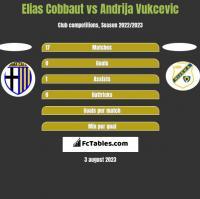 Elias Cobbaut vs Andrija Vukcevic h2h player stats