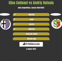 Elias Cobbaut vs Andriy Batsula h2h player stats