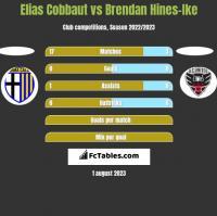 Elias Cobbaut vs Brendan Hines-Ike h2h player stats
