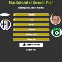 Elias Cobbaut vs Corentin Fiore h2h player stats