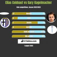 Elias Cobbaut vs Gary Kagelmacher h2h player stats