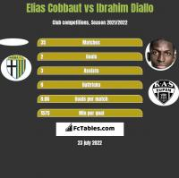 Elias Cobbaut vs Ibrahim Diallo h2h player stats