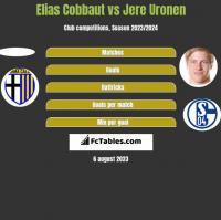 Elias Cobbaut vs Jere Uronen h2h player stats