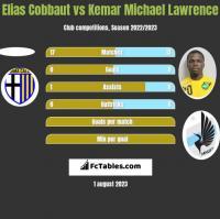 Elias Cobbaut vs Kemar Michael Lawrence h2h player stats