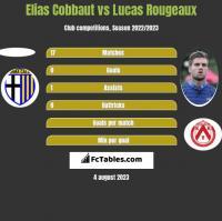 Elias Cobbaut vs Lucas Rougeaux h2h player stats