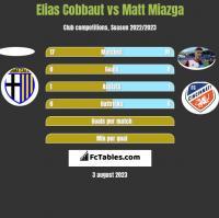 Elias Cobbaut vs Matt Miazga h2h player stats