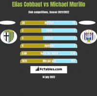 Elias Cobbaut vs Michael Murillo h2h player stats