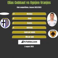 Elias Cobbaut vs Ognjen Vranjes h2h player stats