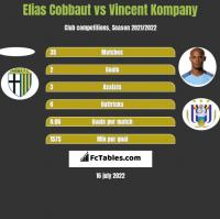 Elias Cobbaut vs Vincent Kompany h2h player stats