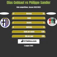 Elias Cobbaut vs Philippe Sandler h2h player stats