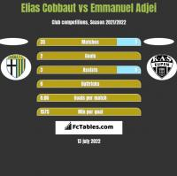 Elias Cobbaut vs Emmanuel Adjei h2h player stats