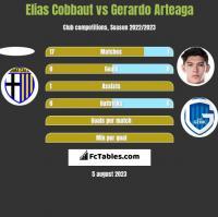 Elias Cobbaut vs Gerardo Arteaga h2h player stats