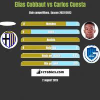 Elias Cobbaut vs Carlos Cuesta h2h player stats