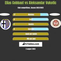 Elias Cobbaut vs Aleksandar Vukotic h2h player stats