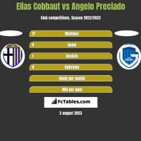 Elias Cobbaut vs Angelo Preciado h2h player stats