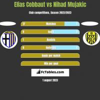 Elias Cobbaut vs Nihad Mujakic h2h player stats