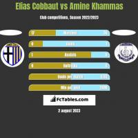 Elias Cobbaut vs Amine Khammas h2h player stats