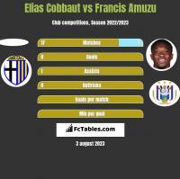 Elias Cobbaut vs Francis Amuzu h2h player stats
