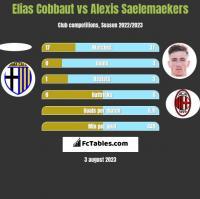 Elias Cobbaut vs Alexis Saelemaekers h2h player stats