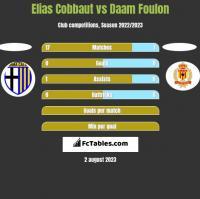 Elias Cobbaut vs Daam Foulon h2h player stats