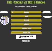 Elias Cobbaut vs Alexis Gamboa h2h player stats