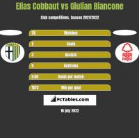 Elias Cobbaut vs Giulian Biancone h2h player stats