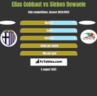Elias Cobbaut vs Sieben Dewaele h2h player stats