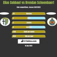 Elias Cobbaut vs Brendan Schoonbaert h2h player stats
