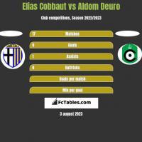 Elias Cobbaut vs Aldom Deuro h2h player stats