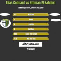 Elias Cobbaut vs Hotman El Kababri h2h player stats