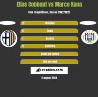 Elias Cobbaut vs Marco Kana h2h player stats