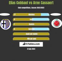 Elias Cobbaut vs Arne Cassaert h2h player stats