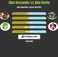 Elias Hernandez vs Aldo Rocha h2h player stats