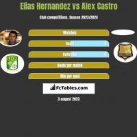 Elias Hernandez vs Alex Castro h2h player stats
