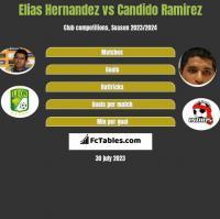 Elias Hernandez vs Candido Ramirez h2h player stats