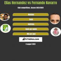 Elias Hernandez vs Fernando Navarro h2h player stats