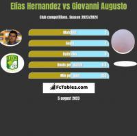 Elias Hernandez vs Giovanni Augusto h2h player stats
